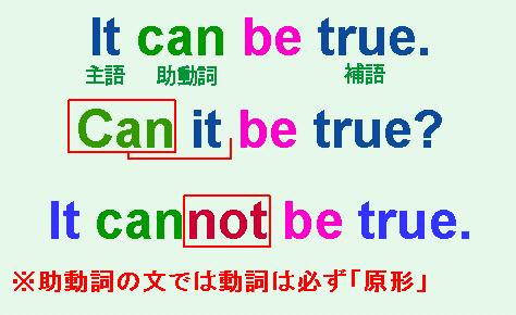 超初級英語(11) 助動詞+be